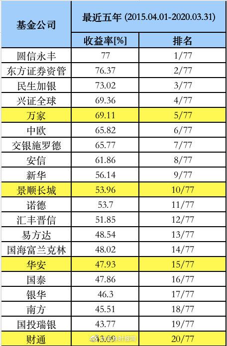 5年期、3年期、今年1季度基金公司最新业绩榜单