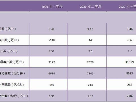 中国移动三季度财报:5G套餐用户破亿,运营收入同比增4%