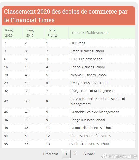 2020《金融时报》欧洲管理硕士排名,前十中法国商学院有三个位置