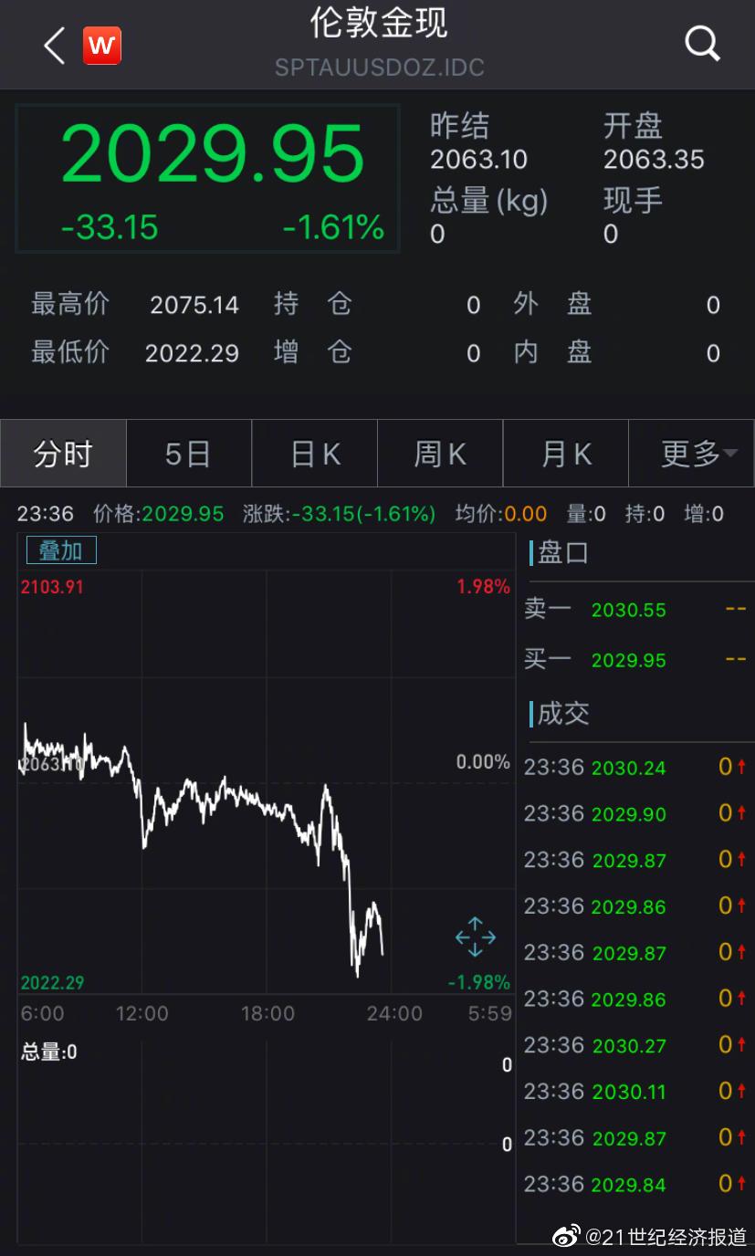 国际现货黄金白银价格双双跳水