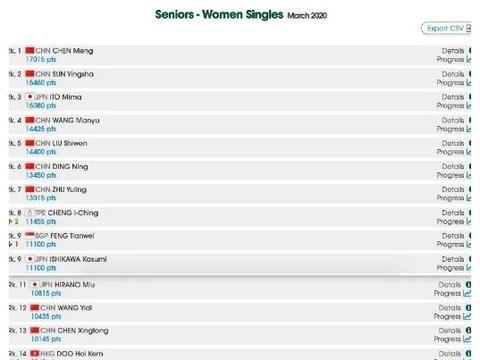 最新世界排名男子国乒领衔前四,女子国乒占据前二,伊藤美诚第三