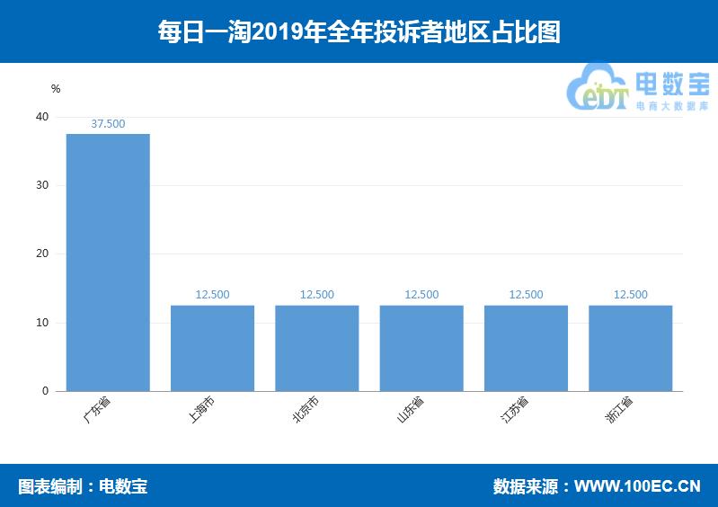 """【年度曝光】每日一淘2019电商投诉数据:获""""不建议下单""""评级"""