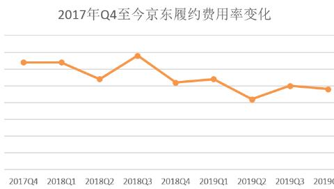 效能持续释放!京东物流外部收入超40%,履约费用连年下降!