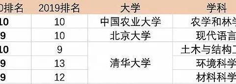 清华北大数一数二,中国高校霸屏世界大学排行榜不一定是好事