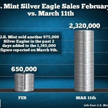 美国人正忙着抢购口罩和银币之际,外媒:数千吨黄金或已流入中国
