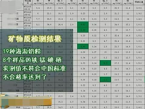 """央视曝光""""问题海淘奶粉"""":这2牌子在我国很畅销,家长都爱买"""