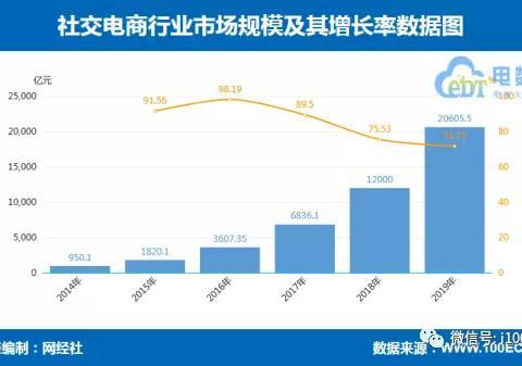 """【315报告】2019社交电商投诉榜:达令家 每日一淘等11家""""上榜"""""""
