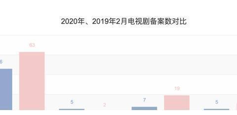 《曹操传》等147部电视剧备案,同期下降12%后迎来爆款IP?