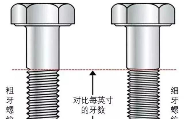 粗牙细牙如何区分?一个方法记住各公称直径的螺纹标准螺距
