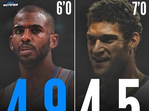 本赛季洛佩斯比保罗场均篮板还要少0.4个 洛佩斯可是个中锋啊!