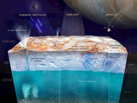 科学家吃惊地发现:木卫二星球每隔7小时,就会喷发出白色液体