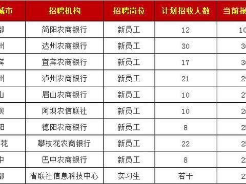 """四川农信社报名人数揭晓!已破""""万""""人大关,简阳稳居榜首"""