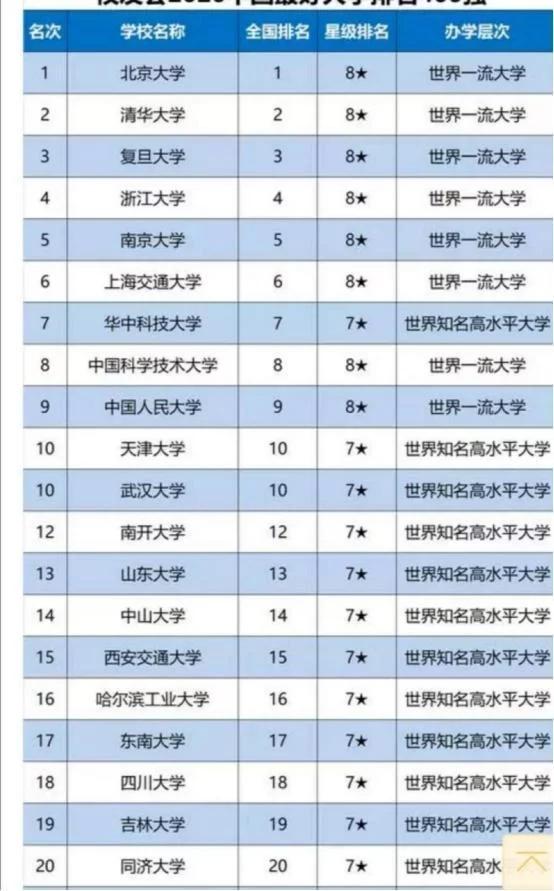 2020年中国最好大学排名公布,根据这些来报考高校,准没错!
