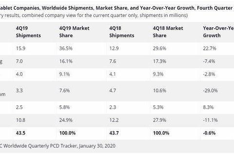 未来预期不佳的平板电脑市场,安卓产品可以向苹果学些什么?