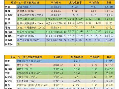 流量男星收视率榜单:胡歌第一,鹿晗第二,王凯第四,李易峰第九