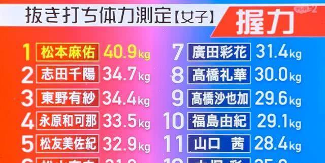 日本 一 握力