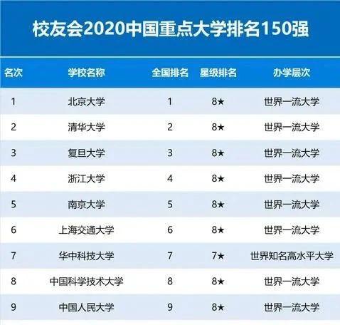 来了!2020中国重点大学(985/211/双一流)排名发布! 快收藏,志愿填报参考用!