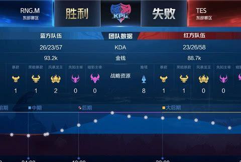 春季赛快讯:RNG.M决胜局后羿平推险胜TES