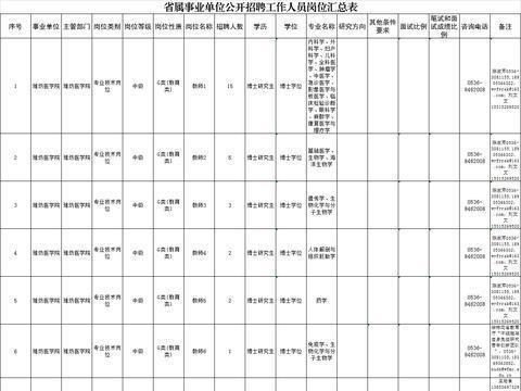 潍坊医学院招聘专业技术岗位工作人员157人