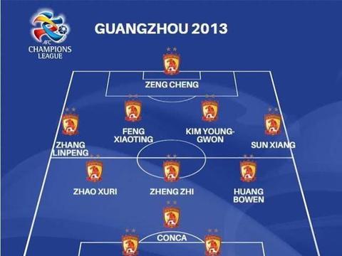 亚足联评选亚冠最佳冠军团队,2013年恒大上榜
