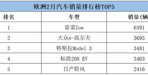 欧洲电动车销量暴涨92%,MODEL 3却下滑不敌大众,第一是?