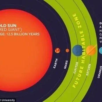 揭秘红巨星阶段的太阳:吞噬地球等三颗行星,木卫二冰层全部融化