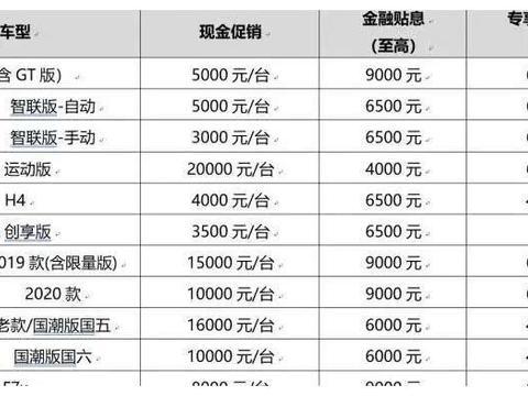 哈弗品牌优惠政策疑曝光,12款车型,最高优惠累计达3万