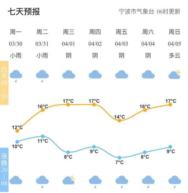 新的一周,宁波要和春雨结伴同行