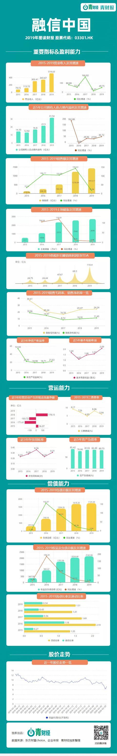 融信中国全年营收和净利润实现双增 净负债率下降至70%