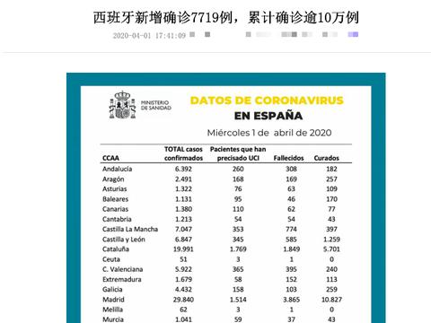 官宣,西班牙破10万,美国19万!世界杯球星叹服:中国人真守纪律