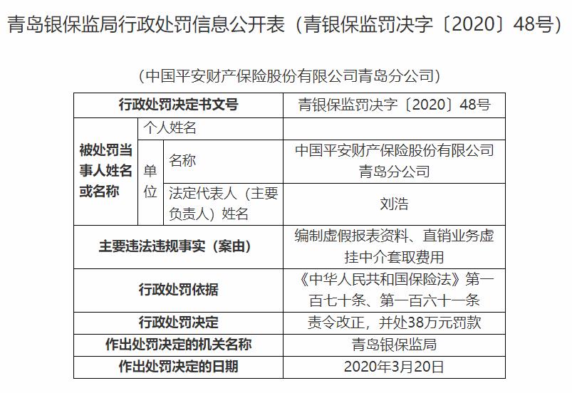 平安财险青岛分公司因编制虚假报表资料等被罚38万元