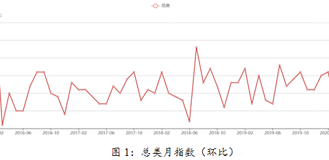 3月iCPI | 猪肉价格止跌回涨,柴油汽油跌幅明显。