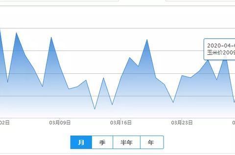 4月1日饲料【涨】——最新饲料原料报价(豆粕价格、玉米价格)