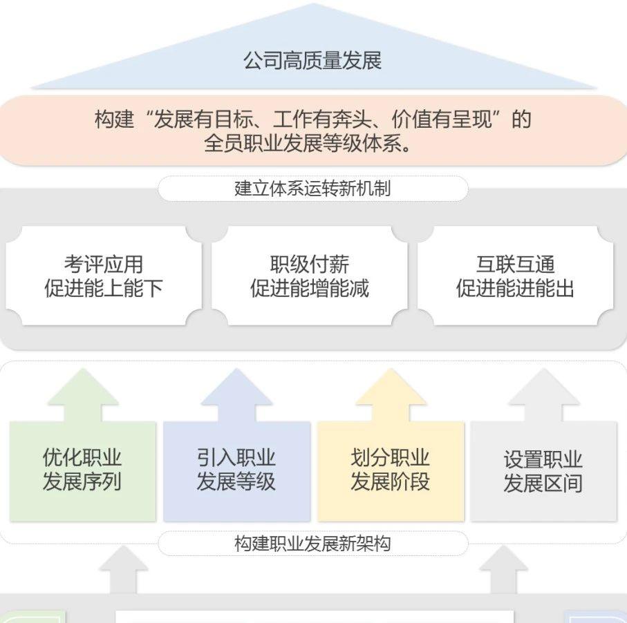 """国网江苏淮安供电:每一位员工都有""""职级"""""""