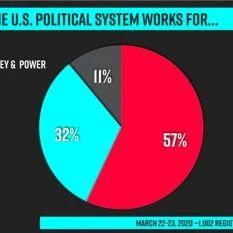最新民调:认为美国政治制度服务于有钱有势者的选民占比达到……