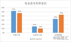 中国建筑兴业(0830.HK)战略转型成效初见,估值修复未来可期