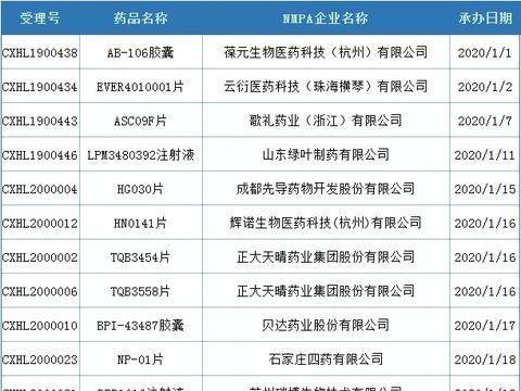 1季度中国1类新药IND申报动态!歌礼、正大天晴、贝达、豪森…