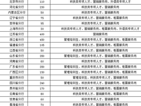 2020应届生专属:中国建设银行大量有岗,贵州有170个岗位!