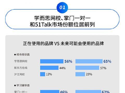 中国社科院发布在线教育报告:学习辅导品类掌门1对1市场份额第一