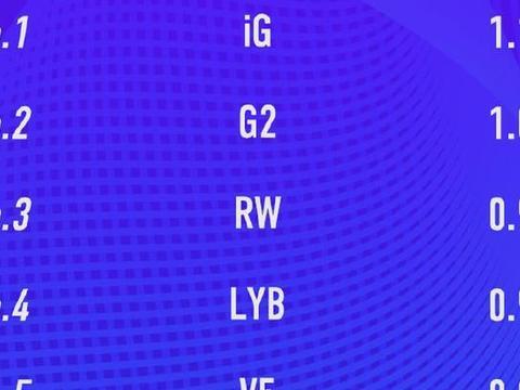"LOL五大联赛""打架""排行榜:IG与G2位列前二,ES和V5挤进前十"