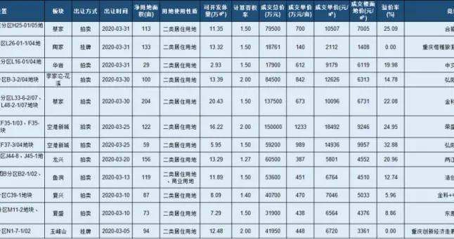3月土地市场盘点:12家房企成功增储 土地市场吸金77.6亿
