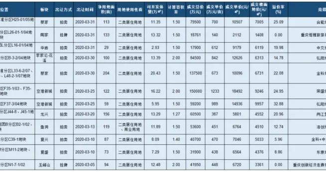 3月重庆土地市场吸金77.6亿元 土地成交1290亩