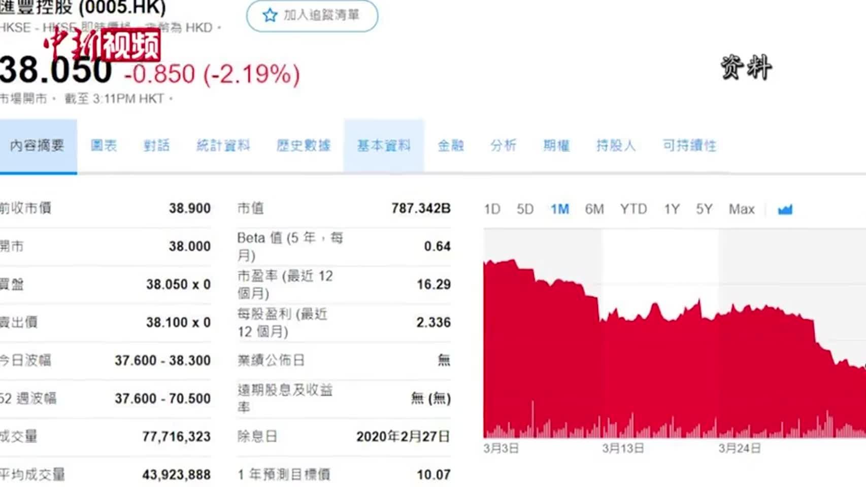 汇丰渣打停止派息股价大跌 专家称短期内政策不会改变