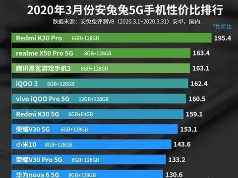 5G手机性价比排行榜出炉,为啥小米10 Pro不上榜?