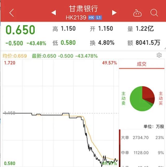 甘肃银行股价暴跌50%背后:消费贷余额达102亿,或遭做空机构套路