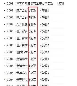 全运会乒乓球女子单打金牌榜:张怡宁2金排第一,刘诗雯0金