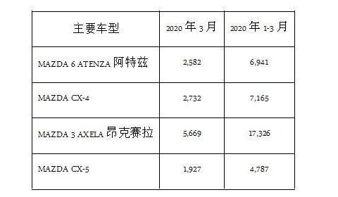 宇尘说车│马自达2020年1-3月中国市场销量3.6万台