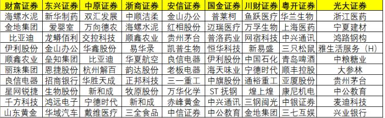 """盘整期结构性机会迷人眼?来看券商4月份""""十大金股""""名单!6只金股3天涨逾5%(附表)"""