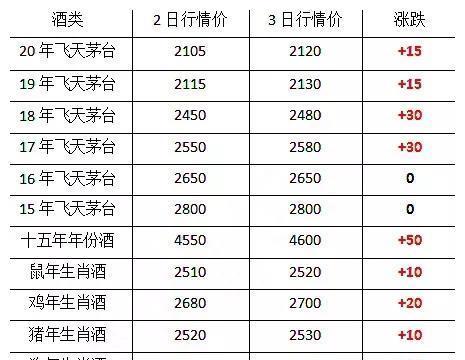 贵州茅台酒4月3日行情大幅度上涨...