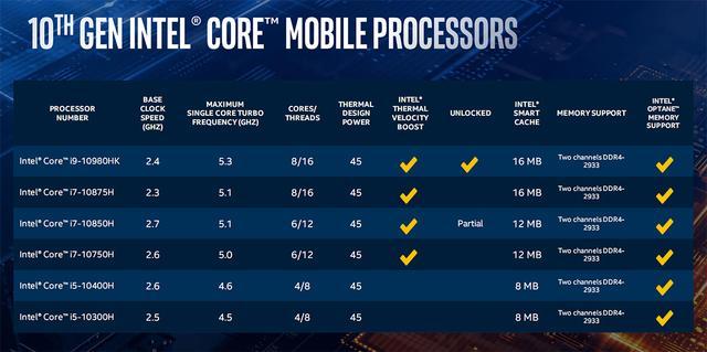 英特尔酷睿十代标压处理器来袭,6核顶级笔记本应声降价